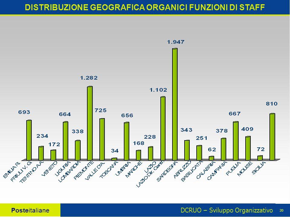 DCRUO – Sviluppo Organizzativo Posteitaliane 20 DISTRIBUZIONE GEOGRAFICA ORGANICI FUNZIONI DI STAFF
