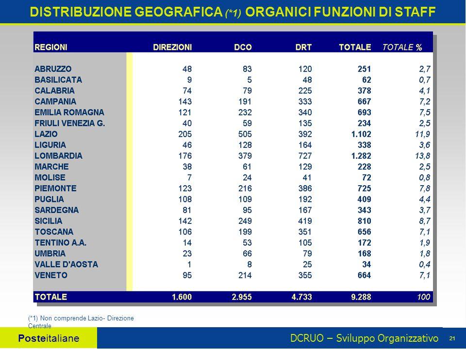 DCRUO – Sviluppo Organizzativo Posteitaliane 21 DISTRIBUZIONE GEOGRAFICA (*1) ORGANICI FUNZIONI DI STAFF (*1) Non comprende Lazio- Direzione Centrale