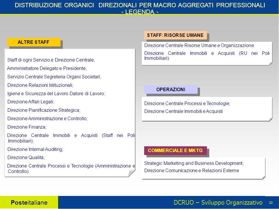 DCRUO – Sviluppo Organizzativo Posteitaliane 22 DISTRIBUZIONE ORGANICI DIREZIONALI PER MACRO AGGREGATI PROFESSIONALI - LEGENDA - Direzione Centrale Risorse Umane e Organizzazione Direzione Centrale Immobili e Acquisti (RU nei Poli Immobiliari).
