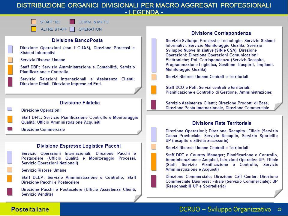 DCRUO – Sviluppo Organizzativo Posteitaliane 23 Divisione Rete Territoriale Direzione Operazioni; Direzione Recapito; Filiale (Servizio Cassa Provinci