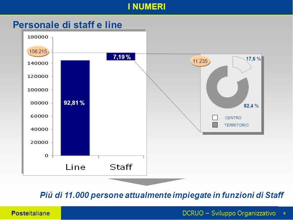 DCRUO – Sviluppo Organizzativo Posteitaliane 8 11.235 17,6 % 82,4 % CENTRO TERRITORIO I NUMERI Personale di staff e line Più di 11.000 persone attualmente impiegate in funzioni di Staff 92,81 % 7,19 % 156.215