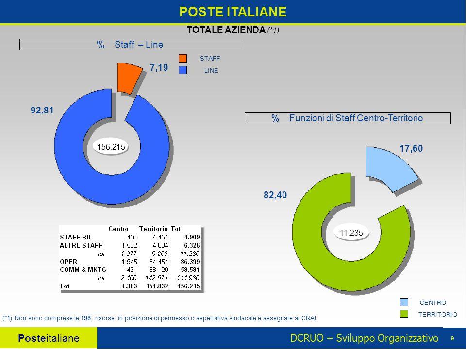 DCRUO – Sviluppo Organizzativo Posteitaliane 9 POSTE ITALIANE 156.215 7,19 92,81 TOTALE AZIENDA (*1) (*1) Non sono comprese le 198 risorse in posizione di permesso o aspettativa sindacale e assegnate ai CRAL 11.235 17,60 82,40 CENTRO TERRITORIOLINE STAFF % Funzioni di Staff Centro-Territorio % Staff – Line