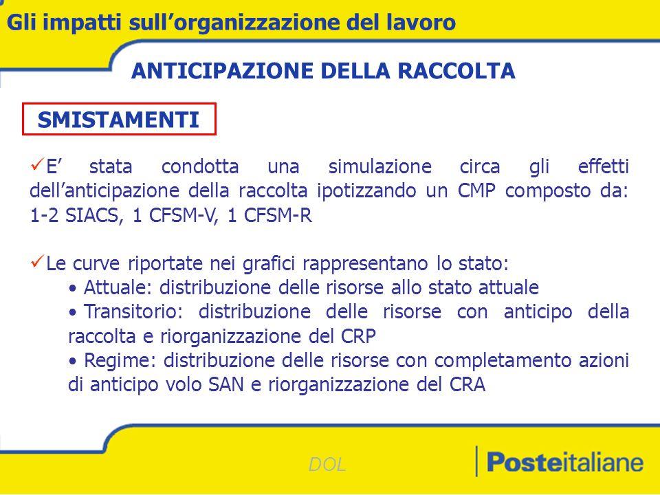 DOL Gli impatti sullorganizzazione del lavoro LC Meccanizzabile