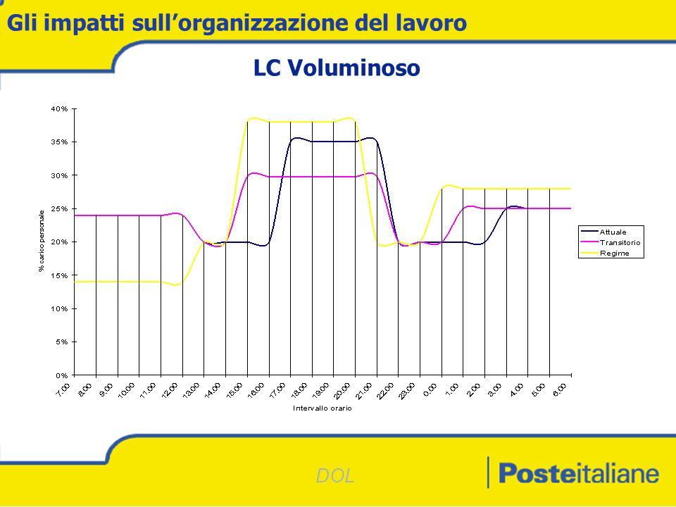 DOL Gli impatti sullorganizzazione del lavoro LC Voluminoso