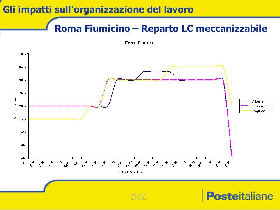 DOL Gli impatti sullorganizzazione del lavoro Roma Fiumicino – Reparto LC meccanizzabile