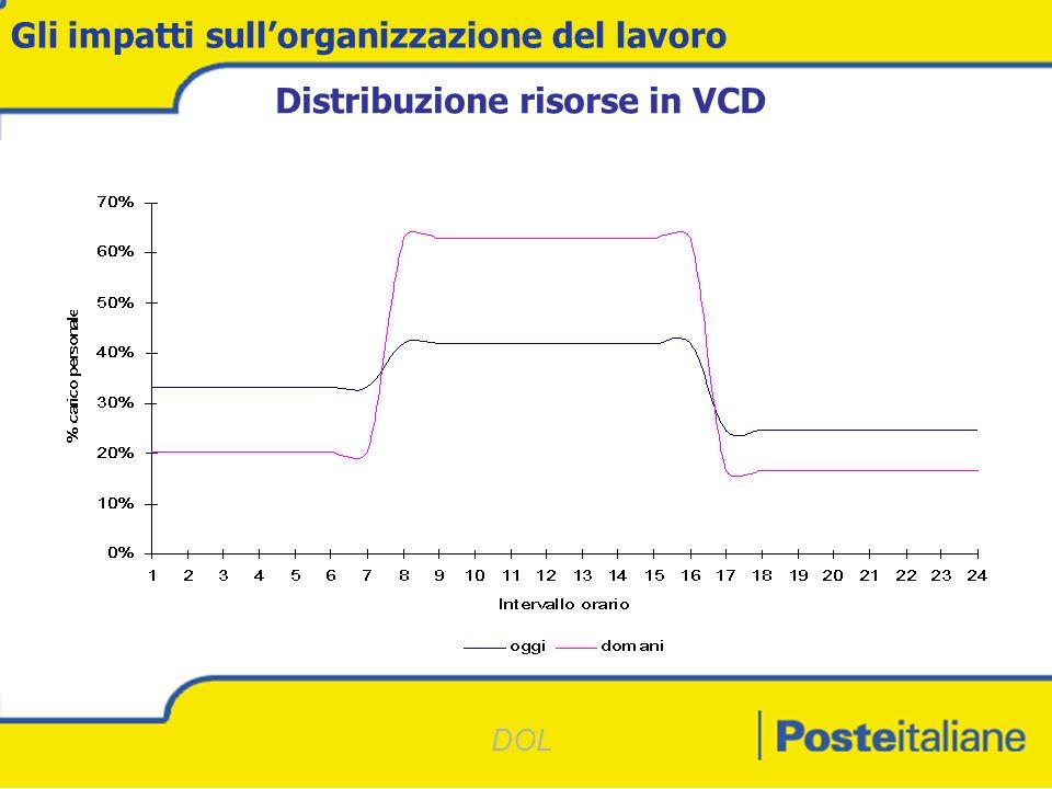 DOL Gli impatti sullorganizzazione del lavoro Distribuzione risorse in VCD