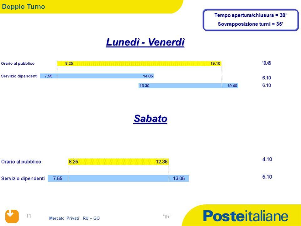 11 11 Mercato Privati - RU – GO IR Doppio Turno Lunedì - Venerdì Sabato Tempo apertura/chiusura = 30 Sovrapposizione turni = 35
