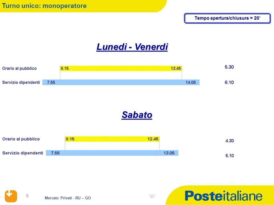 8 Mercato Privati - RU – GO IR Turno unico: monoperatore Lunedì - Venerdì Sabato Tempo apertura/chiusura = 20