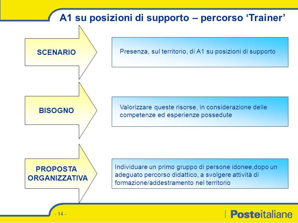 A1 su posizioni di supporto Percorso formativo Trainer Ente Bilaterale della Formazione Roma, 22 dicembre 2004