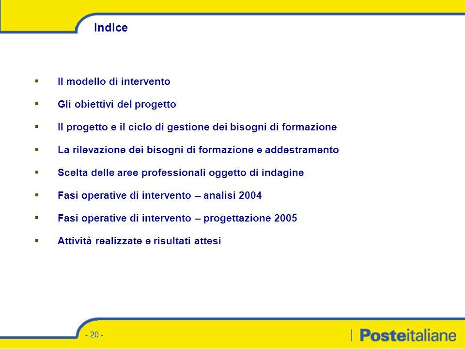 Analisi dei bisogni di formazione Obiettivi, metodi e risultati attesi DCRUO- SRU- Formazione Ente Bilaterale della Formazione Roma, 22 dicembre 2004