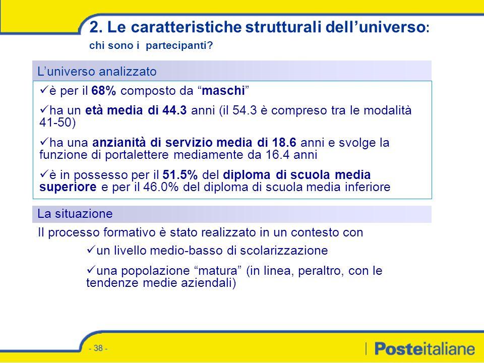- 37 - Numero portalettere formati per Regione (I° modulo) * * Dati dicembre 2004 – Totale formati 15.057 1.