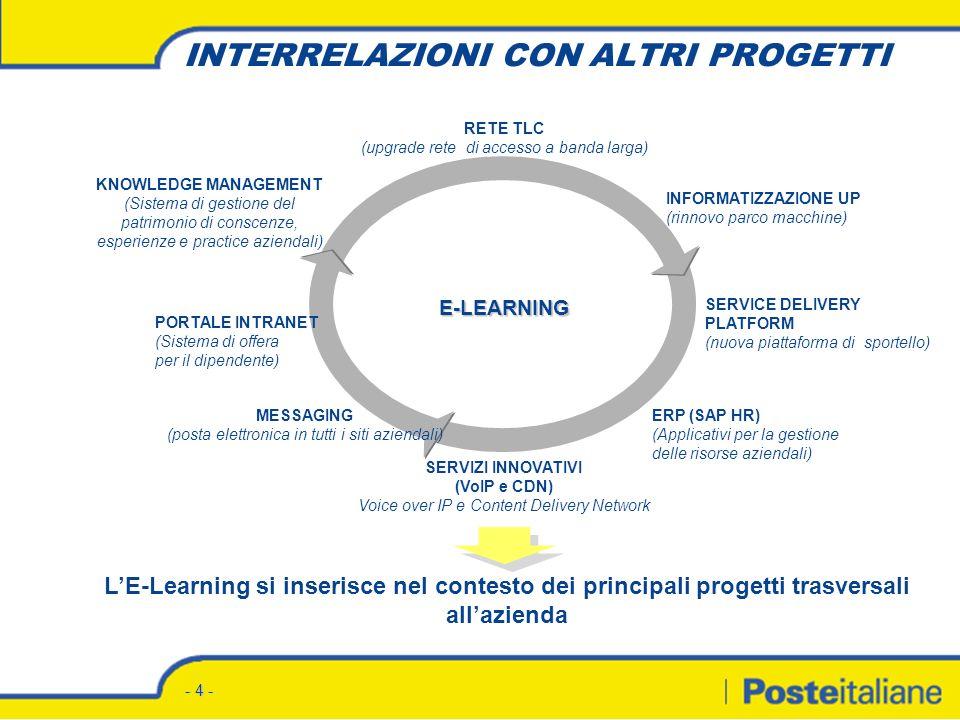 - 4 - LE-Learning si inserisce nel contesto dei principali progetti trasversali allazienda INTERRELAZIONI CON ALTRI PROGETTI INFORMATIZZAZIONE UP (rinnovo parco macchine) RETE TLC (upgrade rete di accesso a banda larga) KNOWLEDGE MANAGEMENT (Sistema di gestione del patrimonio di conscenze, esperienze e practice aziendali) PORTALE INTRANET (Sistema di offera per il dipendente) SERVICE DELIVERY PLATFORM (nuova piattaforma di sportello) SERVIZI INNOVATIVI (VoIP e CDN) Voice over IP e Content Delivery Network MESSAGING (posta elettronica in tutti i siti aziendali) ERP (SAP HR) (Applicativi per la gestione delle risorse aziendali) E-LEARNING