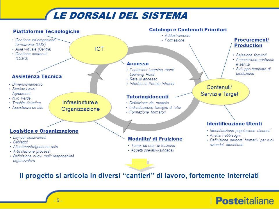 2° report 20 dicembre 2004 Progetto formativo Qualità nel recapito DCRUO – SRU Formazione