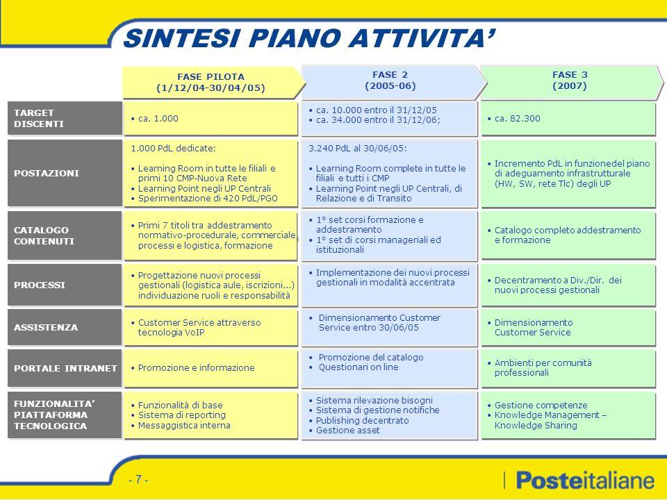 - 7 - SINTESI PIANO ATTIVITA FASE 3 (2007) FASE 3 (2007) FASE 2 (2005-06) FASE 2 (2005-06) FASE PILOTA (1/12/04-30/04/05) FASE PILOTA (1/12/04-30/04/05) POSTAZIONI ca.
