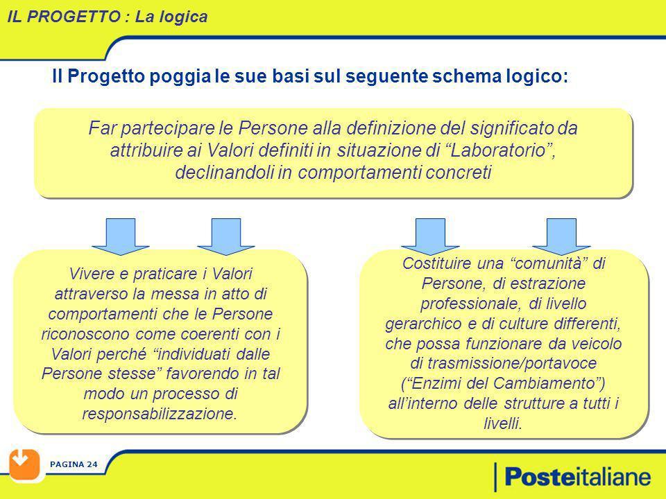 PAGINA 24 Il Progetto poggia le sue basi sul seguente schema logico: IL PROGETTO : La logica Far partecipare le Persone alla definizione del significa