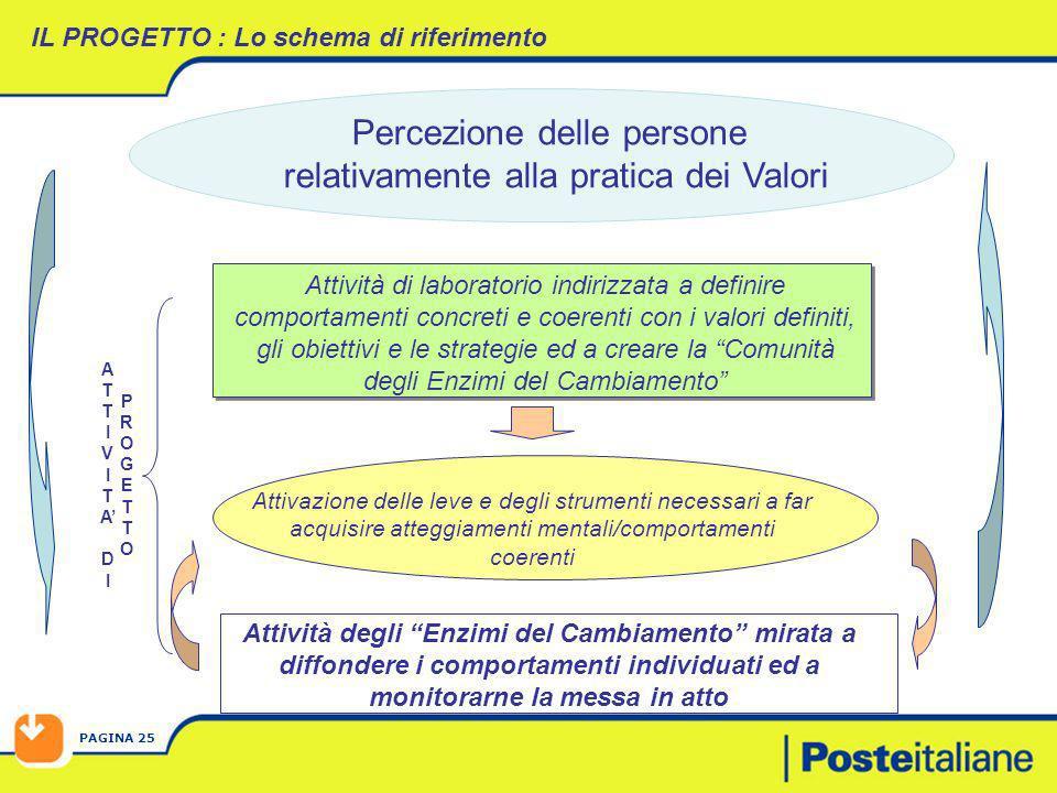 PAGINA 25 IL PROGETTO : Lo schema di riferimento Attività degli Enzimi del Cambiamento mirata a diffondere i comportamenti individuati ed a monitorarn