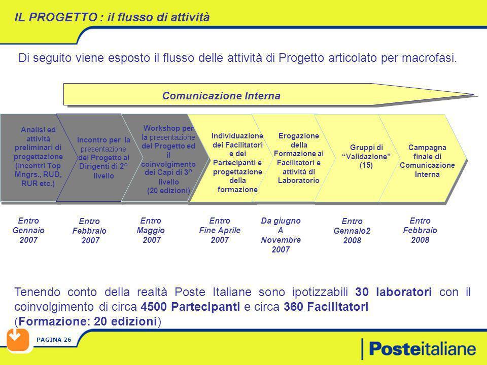 PAGINA 26 Di seguito viene esposto il flusso delle attività di Progetto articolato per macrofasi. Tenendo conto della realtà Poste Italiane sono ipoti