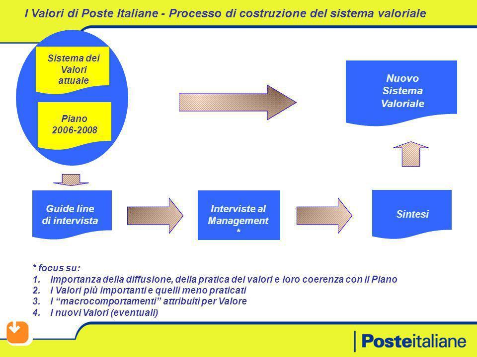 I Valori di Poste Italiane - Processo di costruzione del sistema valoriale Guide line di intervista Interviste al Management * Sintesi Nuovo Sistema V