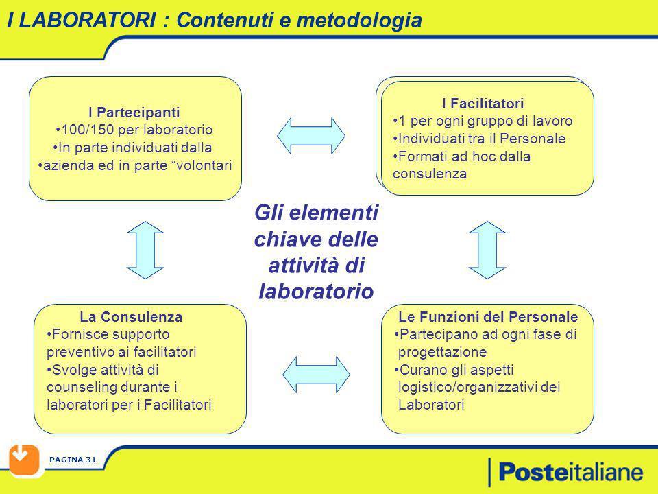 PAGINA 31 Gli elementi chiave delle attività di laboratorio I LABORATORI : Contenuti e metodologia I Partecipanti 100/150 per laboratorio In parte ind