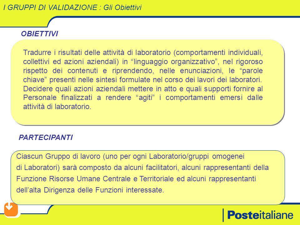 OBIETTIVI Tradurre i risultati delle attività di laboratorio (comportamenti individuali, collettivi ed azioni aziendali) in linguaggio organizzativo,