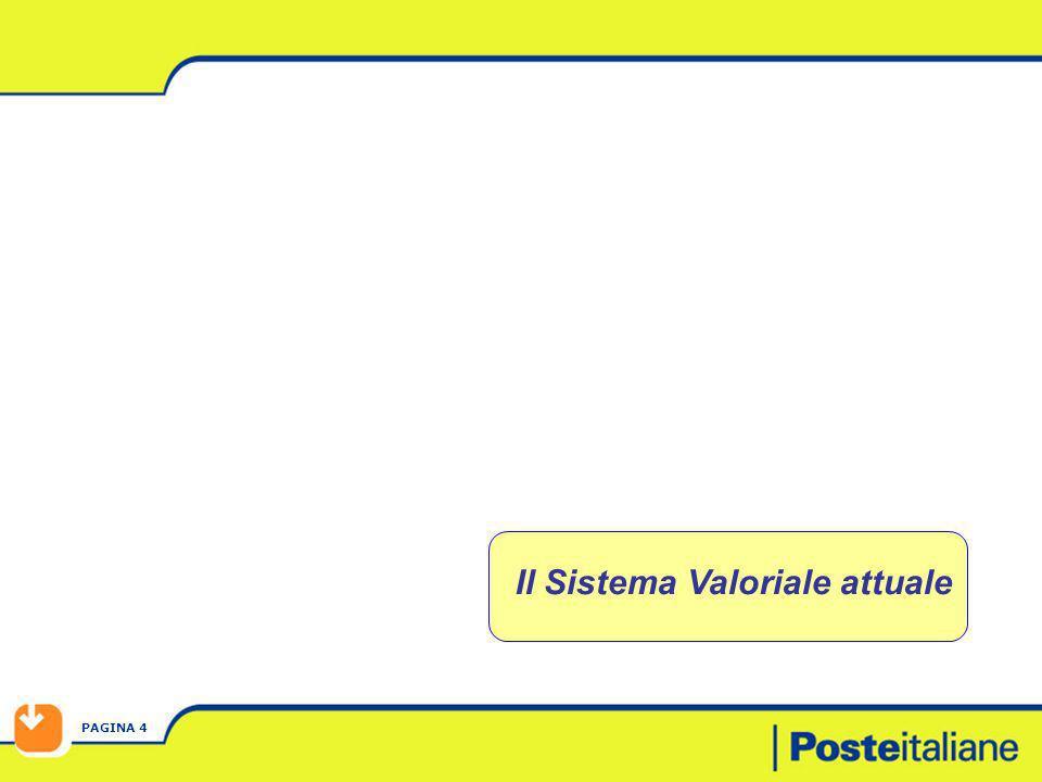 PAGINA 4 Il Sistema Valoriale attuale
