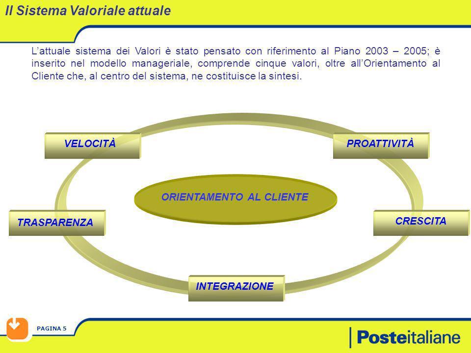 PAGINA 5 Lattuale sistema dei Valori è stato pensato con riferimento al Piano 2003 – 2005; è inserito nel modello manageriale, comprende cinque valori
