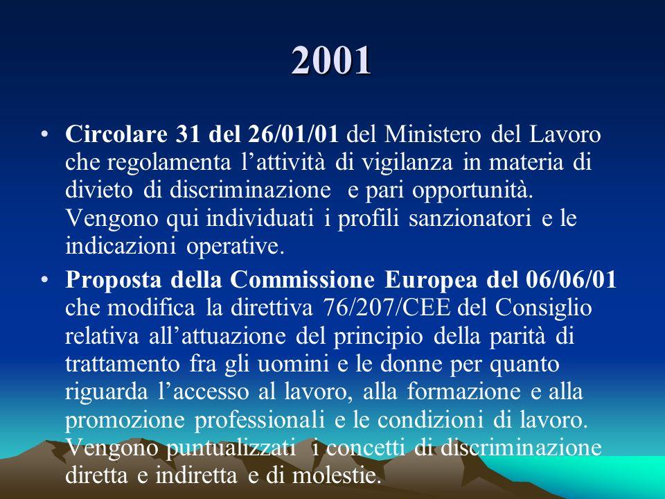 2001 Circolare 31 del 26/01/01 del Ministero del Lavoro che regolamenta lattività di vigilanza in materia di divieto di discriminazione e pari opportu