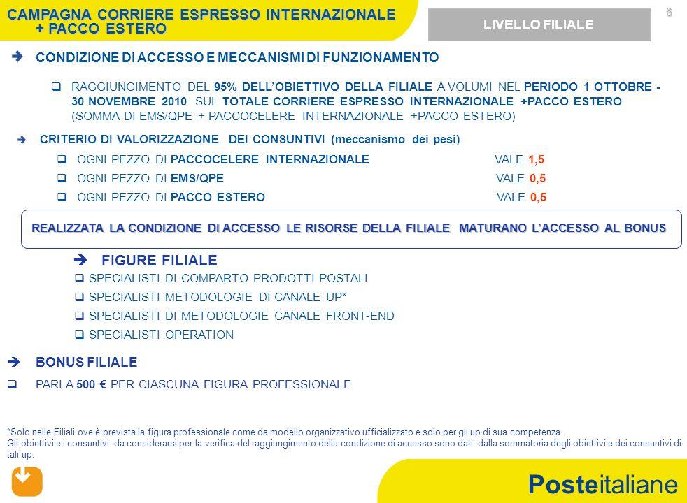 Posteitaliane 6 CONDIZIONE DI ACCESSO E MECCANISMI DI FUNZIONAMENTO RAGGIUNGIMENTO DEL 95% DELLOBIETTIVO DELLA FILIALE A VOLUMI NEL PERIODO 1 OTTOBRE - 30 NOVEMBRE 2010 SUL TOTALE CORRIERE ESPRESSO INTERNAZIONALE +PACCO ESTERO (SOMMA DI EMS/QPE + PACCOCELERE INTERNAZIONALE +PACCO ESTERO) REALIZZATA LA CONDIZIONE DI ACCESSO LE RISORSE DELLA FILIALE MATURANO LACCESSO AL BONUS LIVELLO FILIALE SPECIALISTI DI COMPARTO PRODOTTI POSTALI SPECIALISTI METODOLOGIE DI CANALE UP* SPECIALISTI DI METODOLOGIE CANALE FRONT-END SPECIALISTI OPERATION BONUS FILIALE PARI A 500 PER CIASCUNA FIGURA PROFESSIONALE FIGURE FILIALE *Solo nelle Filiali ove è prevista la figura professionale come da modello organizzativo ufficializzato e solo per gli up di sua competenza.