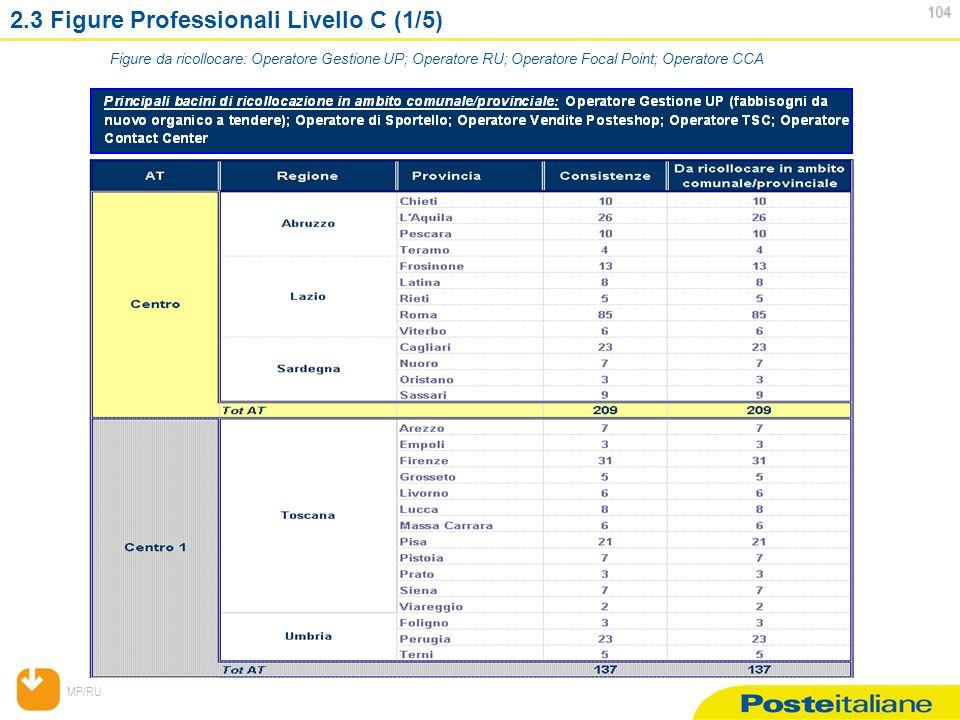 MP/RU 104 104 2.3 Figure Professionali Livello C (1/5) Figure da ricollocare: Operatore Gestione UP; Operatore RU; Operatore Focal Point; Operatore CCA