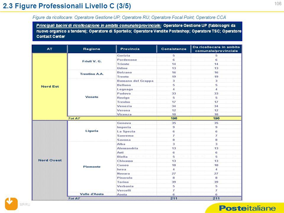 MP/RU 106 106 2.3 Figure Professionali Livello C (3/5) Figure da ricollocare: Operatore Gestione UP; Operatore RU; Operatore Focal Point; Operatore CCA