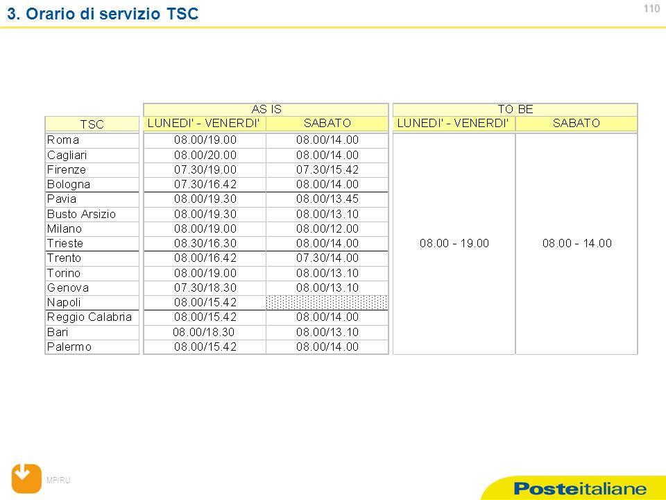 MP/RU 110 110 3. Orario di servizio TSC