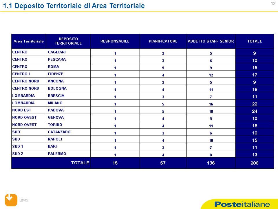 MP/RU 12 12 1.1 Deposito Territoriale di Area Territoriale