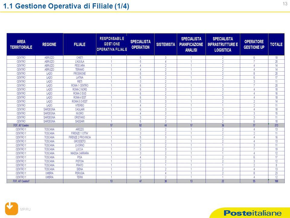 MP/RU 13 13 1.1 Gestione Operativa di Filiale (1/4)