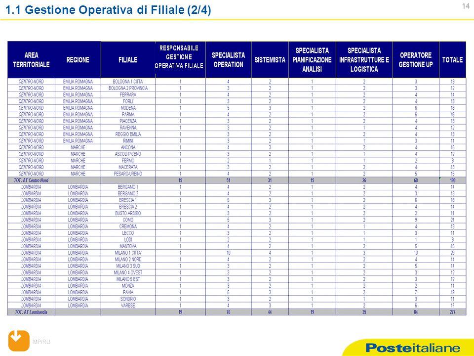 MP/RU 14 14 1.1 Gestione Operativa di Filiale (2/4)