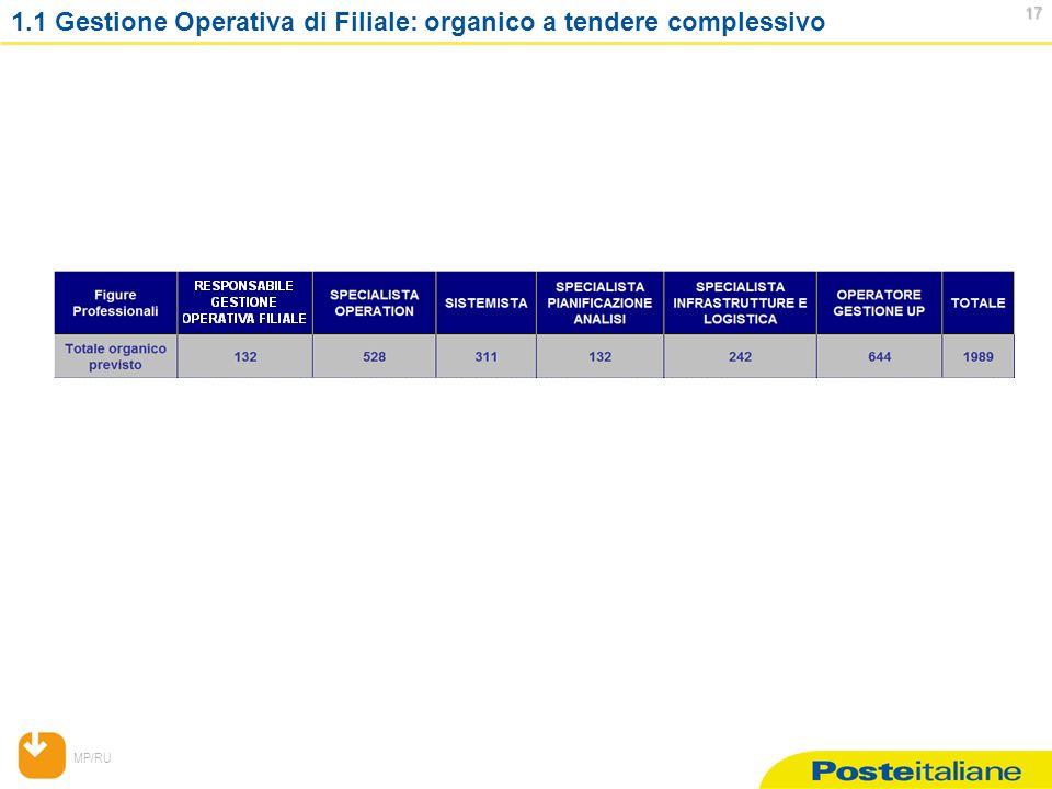MP/RU 17 17 1.1 Gestione Operativa di Filiale: organico a tendere complessivo