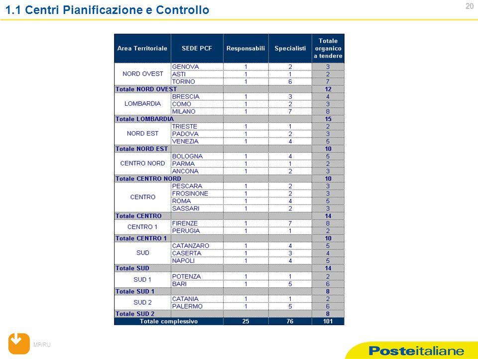 MP/RU 20 20 1.1 Centri Pianificazione e Controllo
