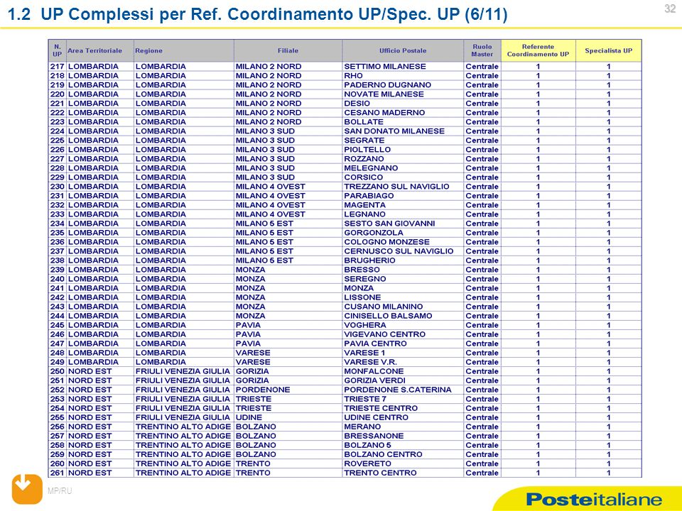 MP/RU 32 32 1.2 UP Complessi per Ref. Coordinamento UP/Spec. UP (6/11)