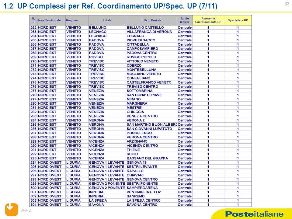 MP/RU 33 33 1.2 UP Complessi per Ref. Coordinamento UP/Spec. UP (7/11)