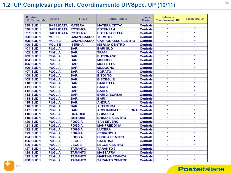 MP/RU 36 36 1.2 UP Complessi per Ref. Coordinamento UP/Spec. UP (10/11)