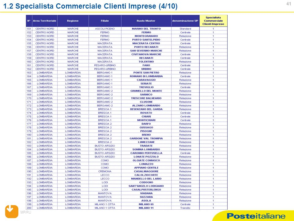 MP/RU 41 41 1.2 Specialista Commerciale Clienti Imprese (4/10)