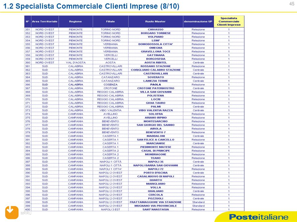 MP/RU 45 45 1.2 Specialista Commerciale Clienti Imprese (8/10)