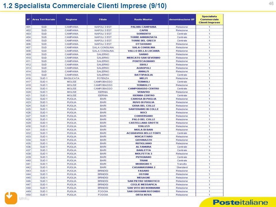 MP/RU 46 46 1.2 Specialista Commerciale Clienti Imprese (9/10)