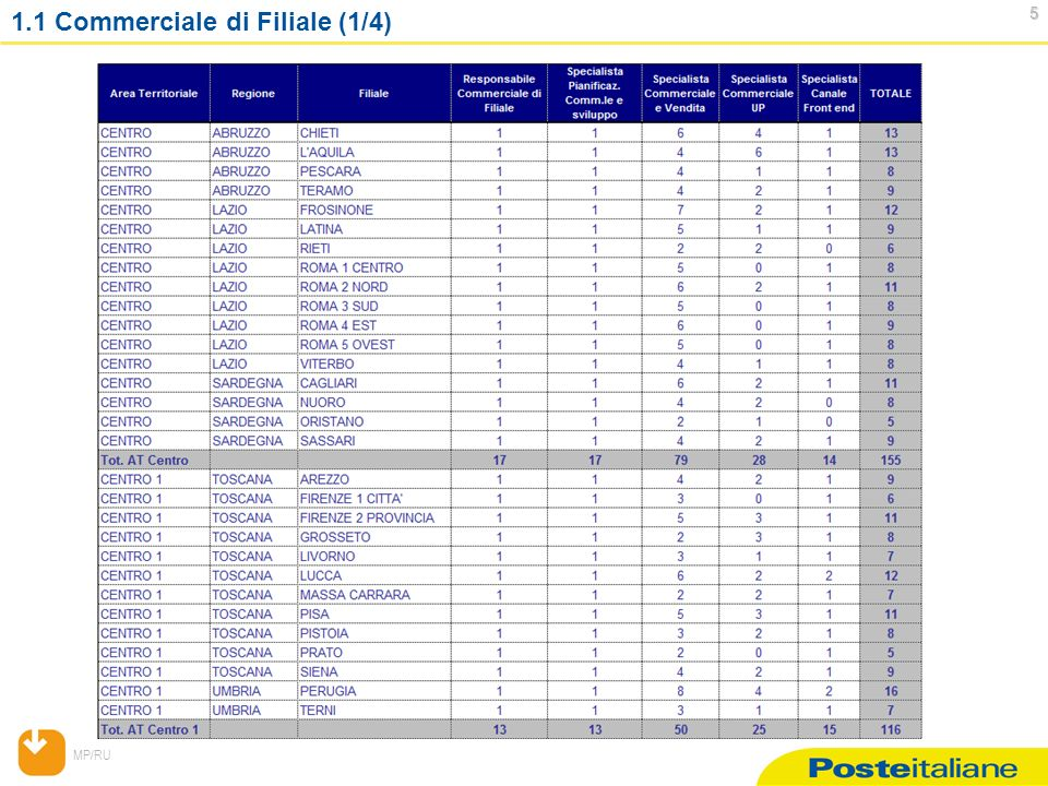 MP/RU 5 1.1 Commerciale di Filiale (1/4)