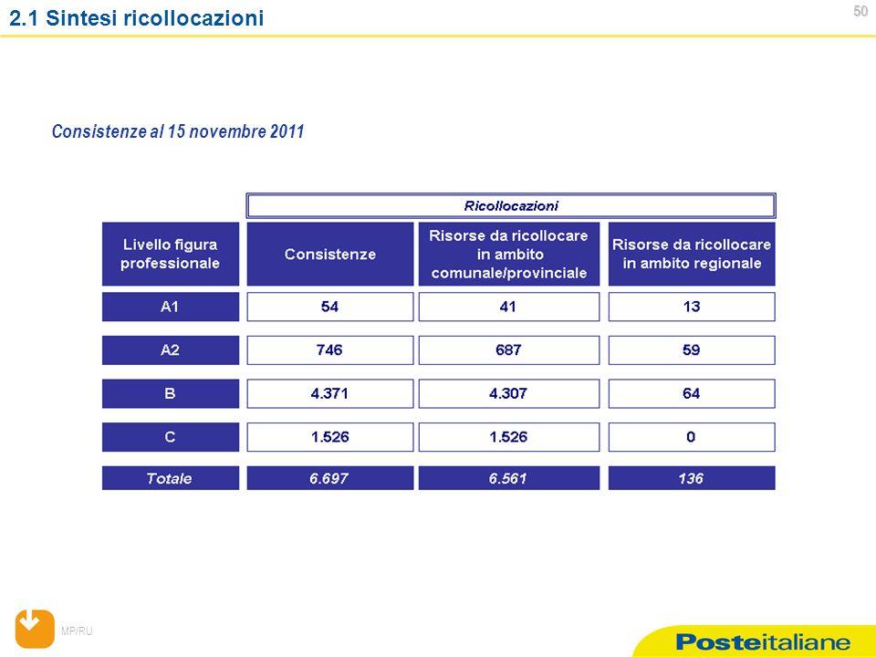 MP/RU 50 50 2.1 Sintesi ricollocazioni Consistenze al 15 novembre 2011