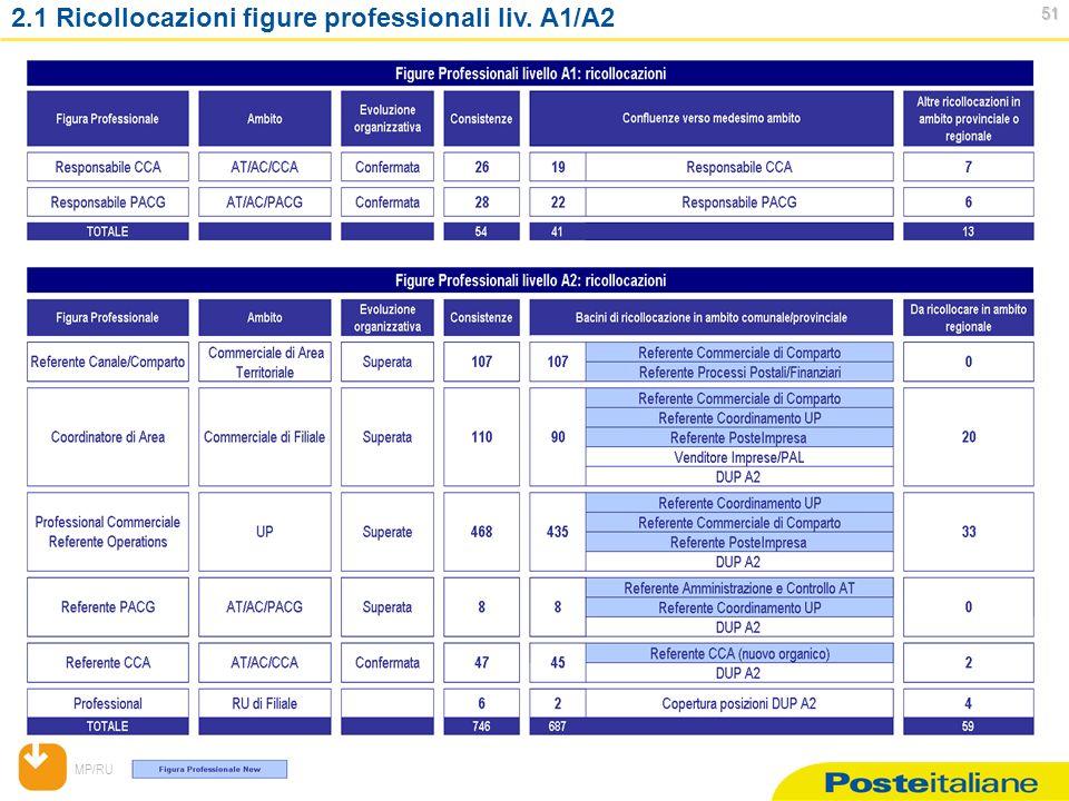 MP/RU 51 51 2.1 Ricollocazioni figure professionali liv. A1/A2