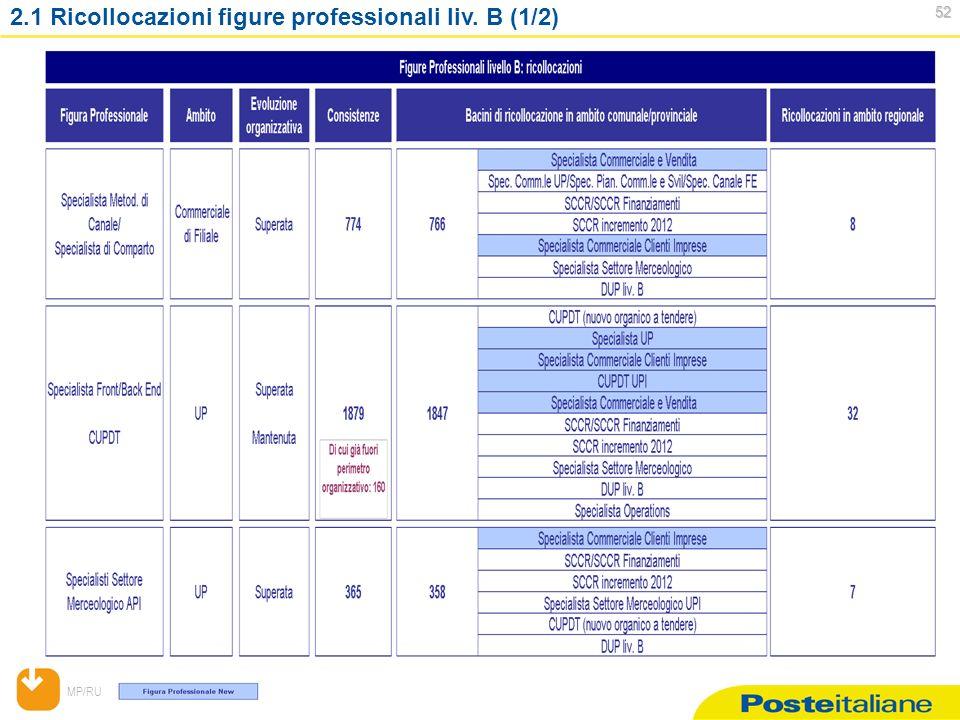 MP/RU 52 52 2.1 Ricollocazioni figure professionali liv. B (1/2)