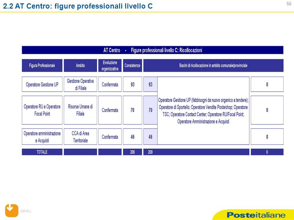 MP/RU 58 58 2.2 AT Centro: figure professionali livello C
