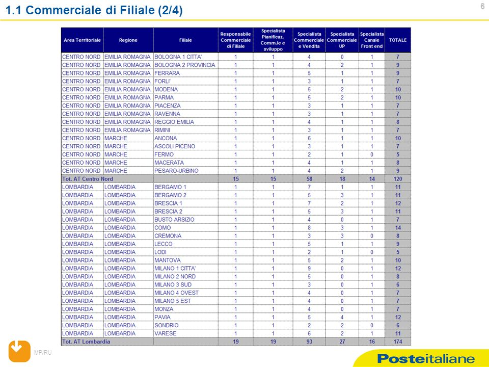 MP/RU 107 107 2.3 Figure Professionali Livello C (4/5) Figure da ricollocare: Operatore Gestione UP; Operatore RU; Operatore Focal Point; Operatore CCA