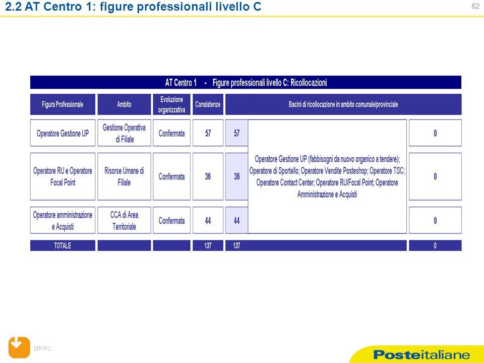 MP/RU 62 62 2.2 AT Centro 1: figure professionali livello C