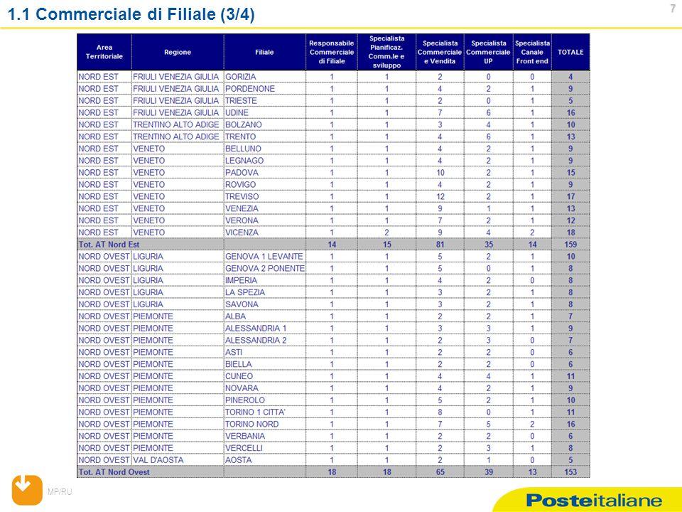 MP/RU 68 68 2.2 AT Lombardia: figure professionali livello A1 e A2